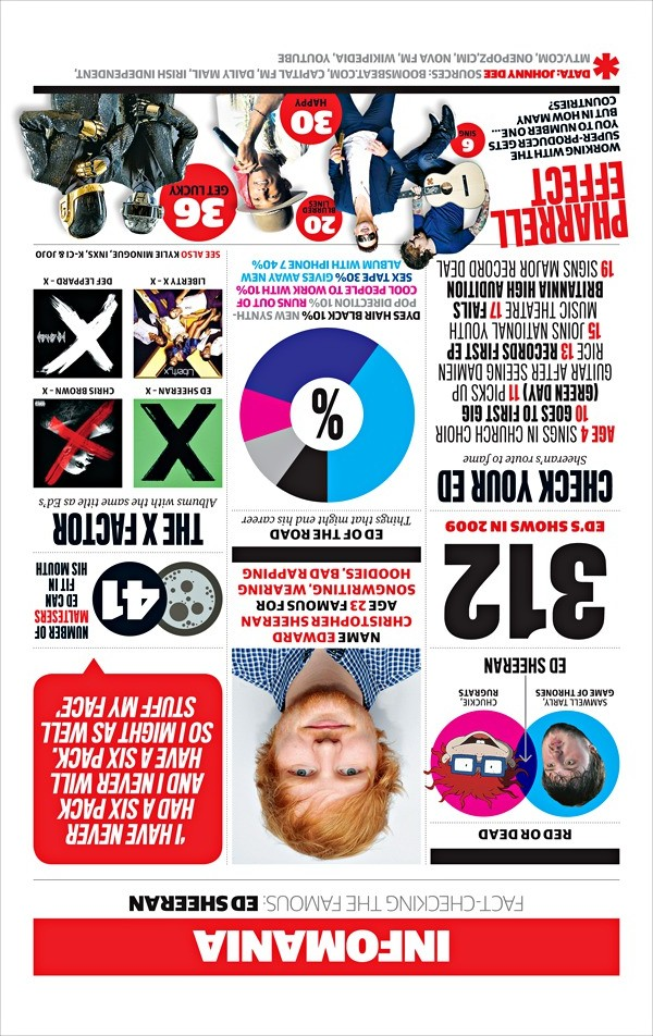 Ed Sheeran infographic Music